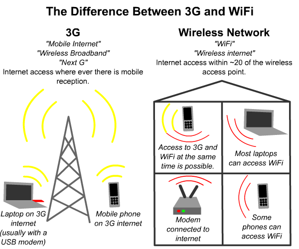 difference-between-3g-mobile-broadband-and-wifi-wireless-network